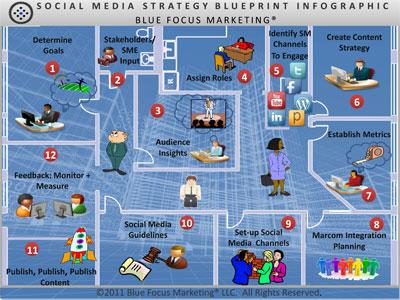 Blue Focus Marketing Strategy Blueprint