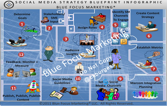 BlueprintInfographic_BlueFocusMarketing_Opt_201148
