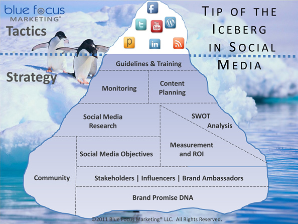Iceberg_Infographic_OPT_BlueFocusMktg