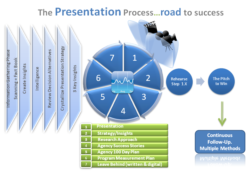 Presentation_process20090730