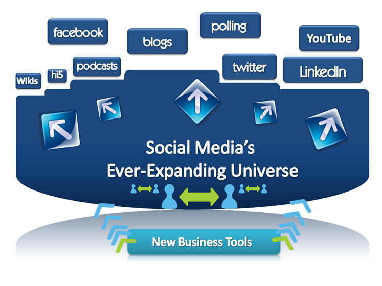 Social_media_Lrg_chart_web_20090729