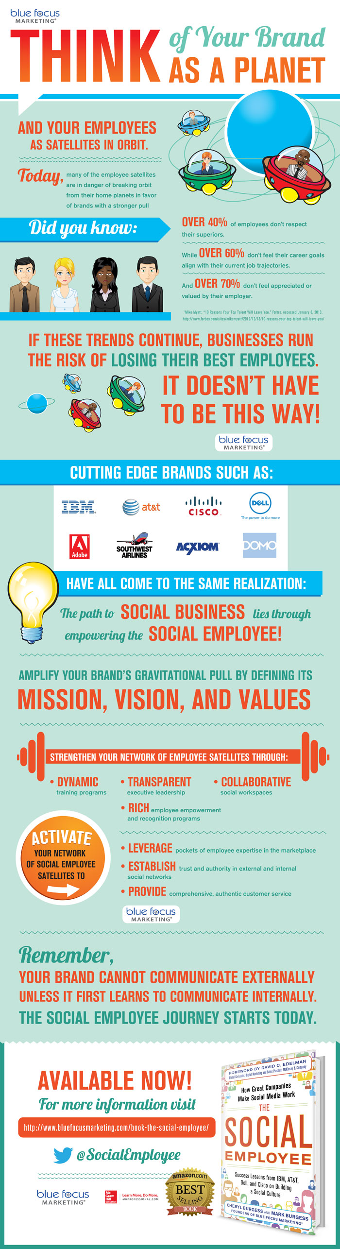 The Social Employee Infographic - Brand Planet