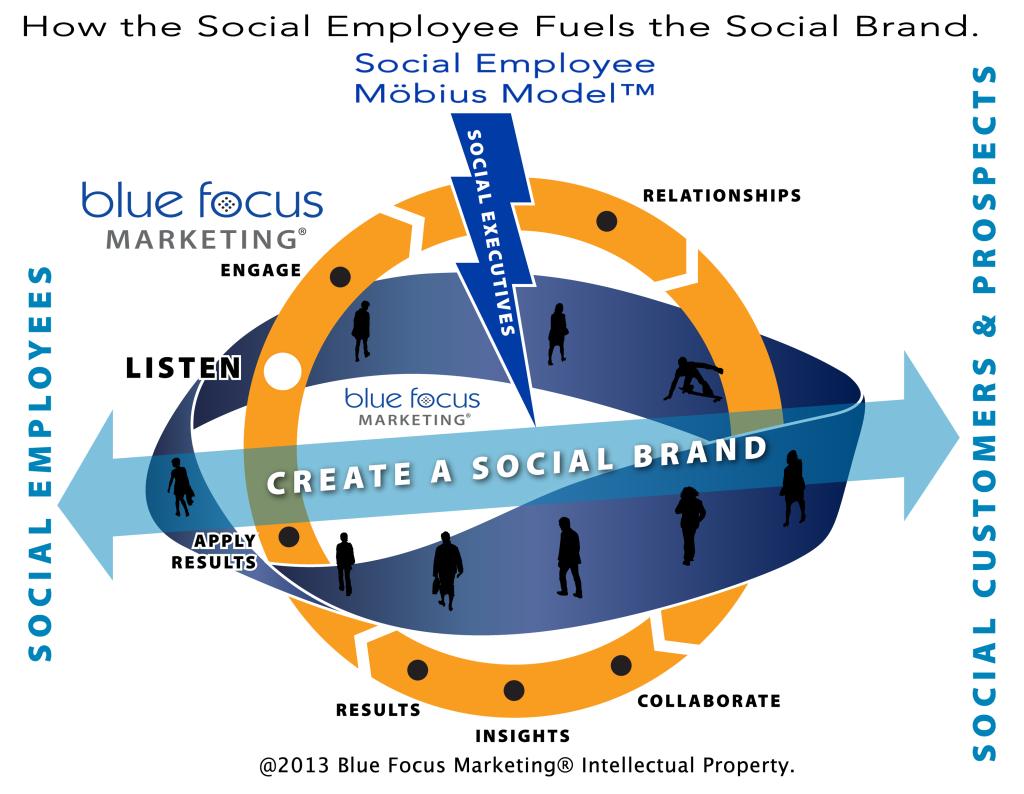 MobiusModel_Blue_Focus_Marketing.fw