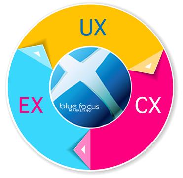 UX CX EX Employee Experience.fw