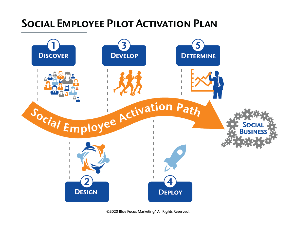 Social Employee Activation Plan